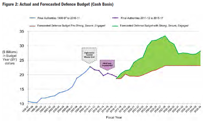 Canada's defence budget graph